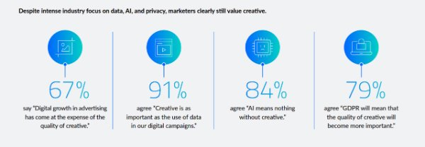Digital is killing creativity in marketing.