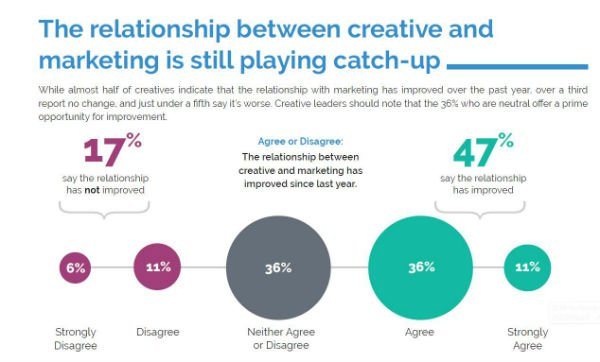 Survey tells a cautionary tale as CMOs take more creative work in-house