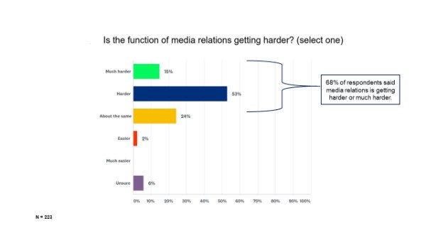 68 percent of PR pros say media relations is getting harder_s