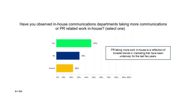 corporate communications is taking more work in-house_s