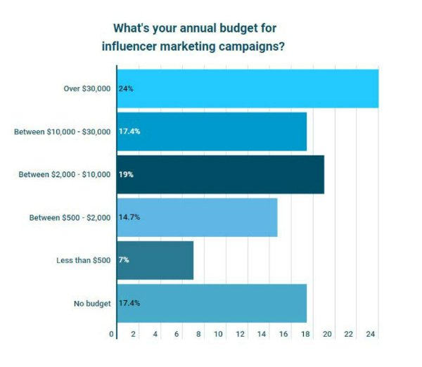s-How much budget are businesses putting to influencer marketing