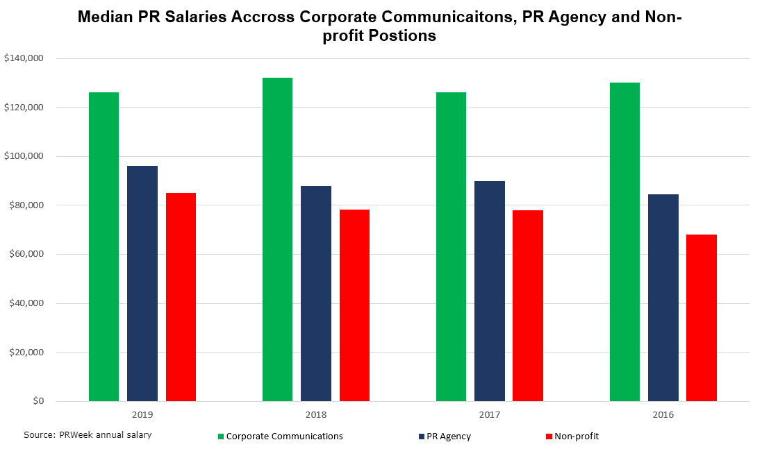 What do Public Relations Salary Ranges Look Like in 2019? - Sword