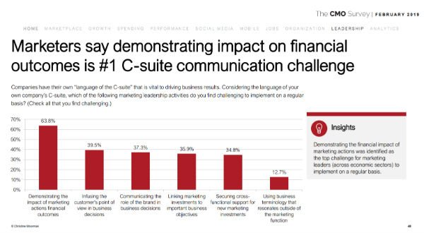 s_CMOs demonstrating financial impact
