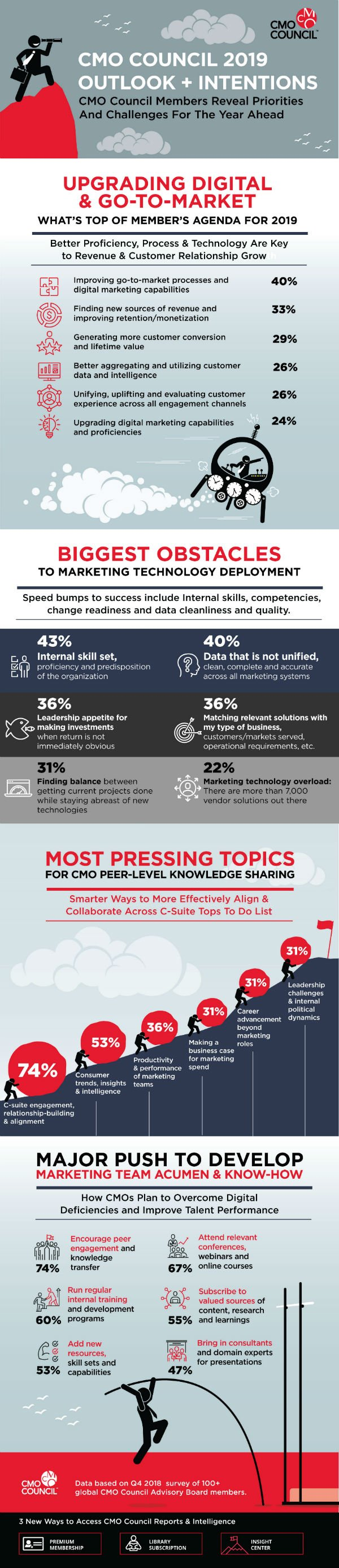 s_The CMO Council pulse check on CMO priorities infographic