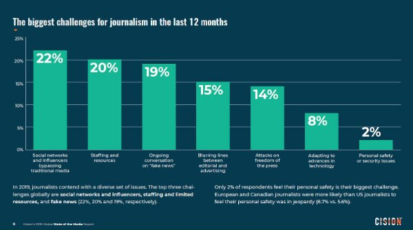 s_Top challenges in journalism