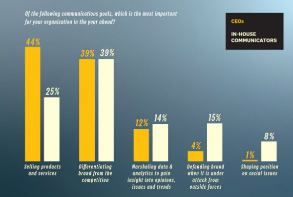 s_gap in communication goals between CEOs and PR