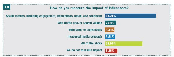 s_how to measure influencer marketing ROI