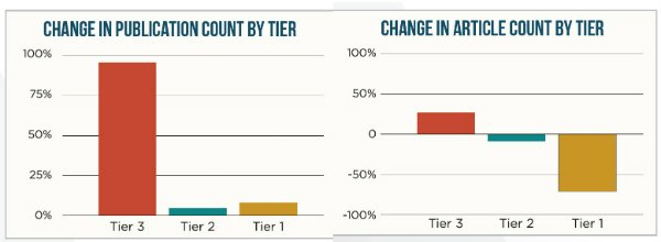 s_publication count by tier article count by tier
