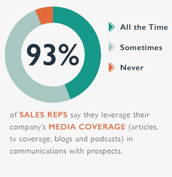 The Impact of Earned Media on the Sales Cycle