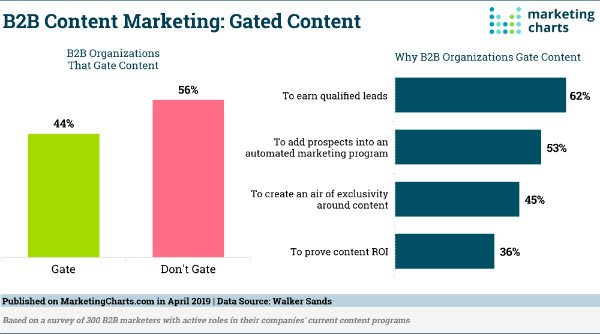 44 percent of B2B marketing organizations say they gate content