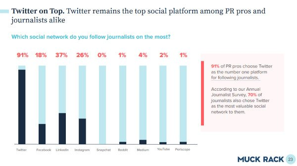 PR pros and reporters like Twitter better than any other social site