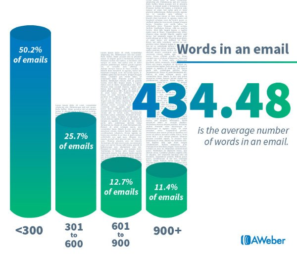 AWeber-434-is-the-average-number-of-words-in-an-email