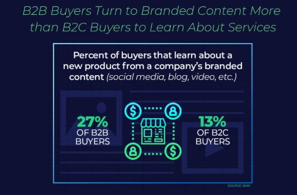 s_B2B buyers turn to branded content