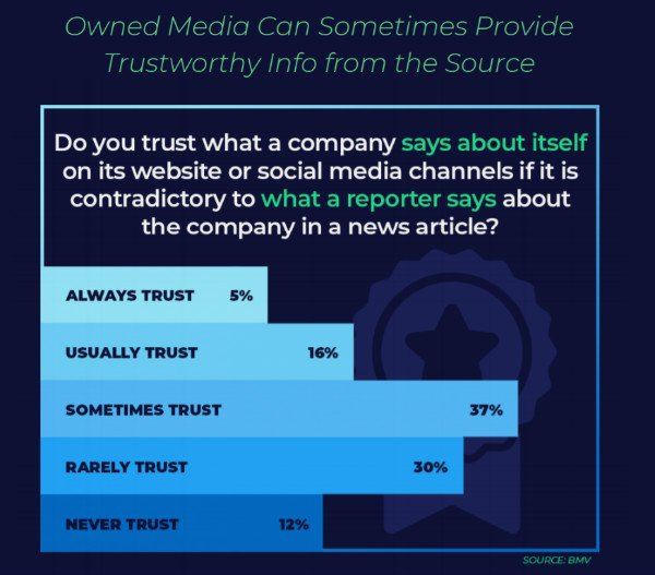 s_owned media is trust worth