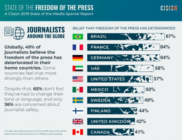 S_Cison publishes a report on freedom of press