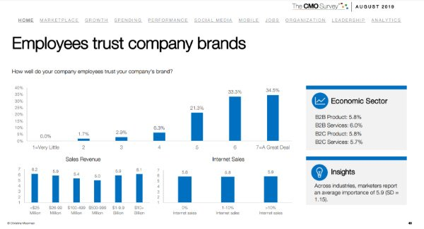 s_Do employees trust their brand
