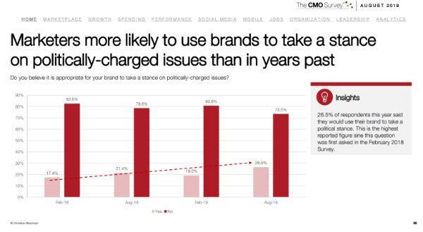 s_More but not most senior marketers inclined to mix brand and politics