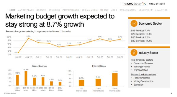 s_Senior marketers expect budgets to grow