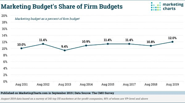 s_marketing budgets come in around 12 of the overall company budget