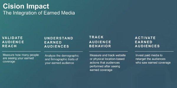 s_Cision Impact Concept