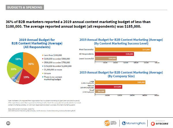 Data-fueled research to guide blogging, marketing and webinar efforts