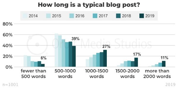 s_How long is the average blog post