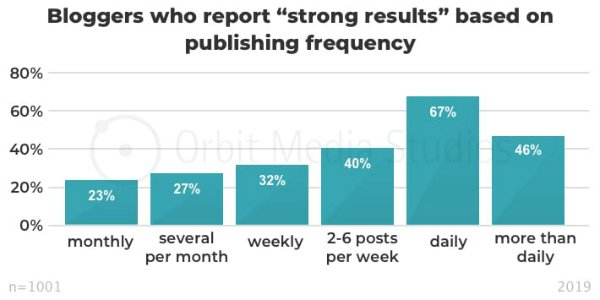 s_blogging frequency and results
