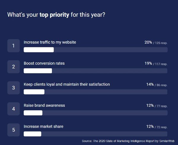 s_traffic and conversions are the top marketing priorites according to a survey by similiarweb