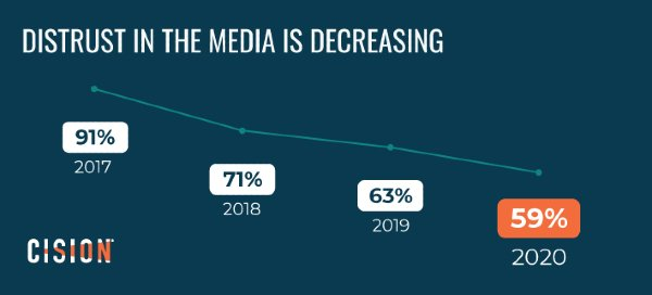 graphic shows journalists and reporters believe distrust in the media is falling