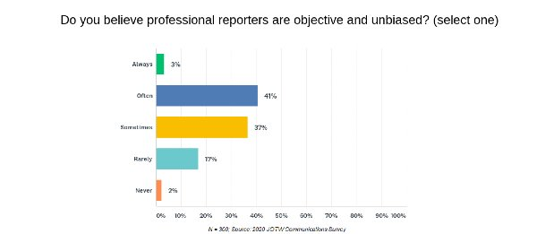 Do PR Pros Think the Media is Bias