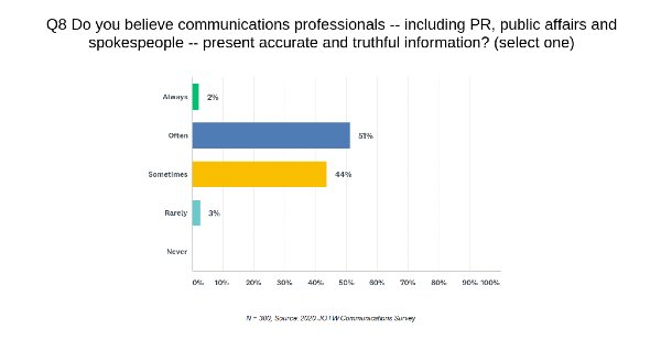 PR Ethics The Gray Area of Communicating a Point of View