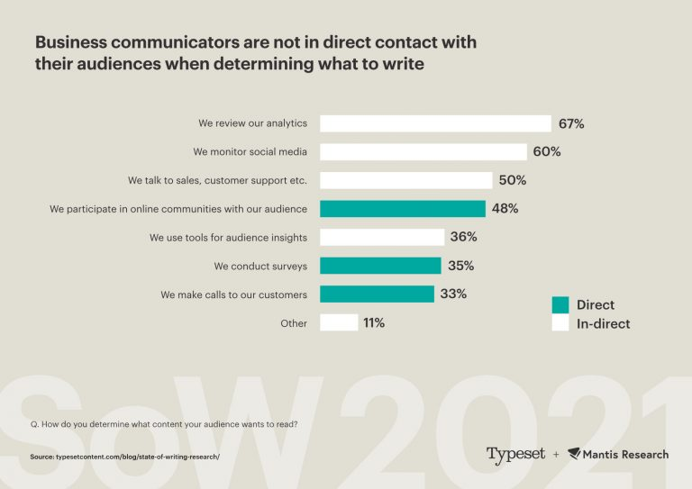 just 33% of marketing writers make calls to customers